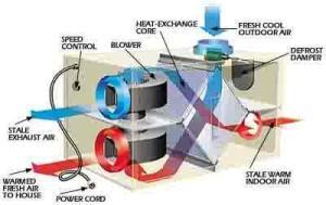 heat-recovery ventilator